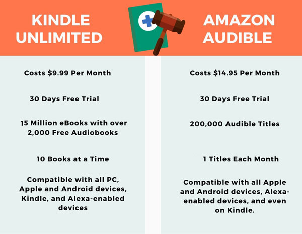 kindle unlimited vs audible subscription
